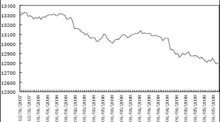 国际股指:国际市场再至关键位置存在破位可能