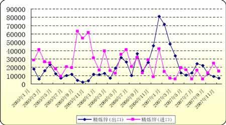 年度报告:供应过剩将使未来锌价保持疲弱态势(3)