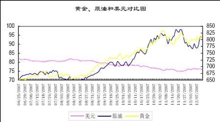 2007年金价影响因素探析(2)