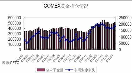 2007年金价影响因素探析(4)