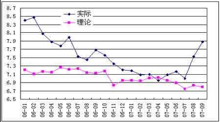 年度报告:原铝市场略有过剩铝价维持窄幅振荡(3)