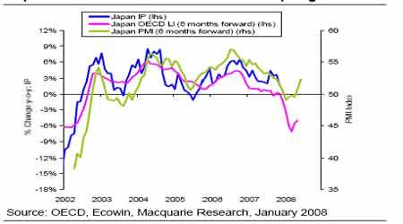 麦格理:OECD领先指标显示经济现在在放缓增长(2)