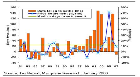 麦格理日评:08至09年铁矿石和铜价上升50%