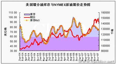 经济衰退预期压低油价政府干预市场有望修正(5)