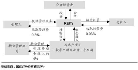 老代的房产投资新路径(4)