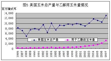 玉米投资分析:短期震荡 平稳上涨(2)_品种研究