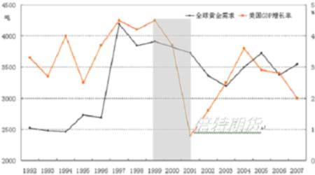 gdp需求_全球主要经济体GDP遭下调 油价上行动力趋弱