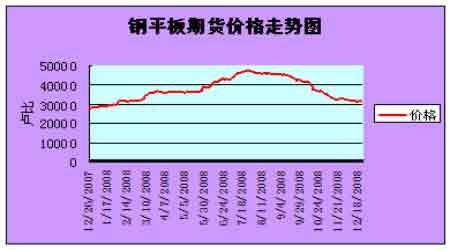 钢平板期货价格走势图.(来源:国泰君安期货)-境外交易所钢材期