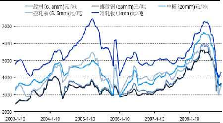 图为中国国内主要城市钢材品种平均价格走势图.图片