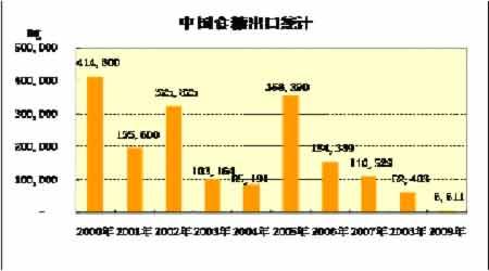 图为中国食糖出口统计图.(图片来源:格林期货)-市场多空分歧加