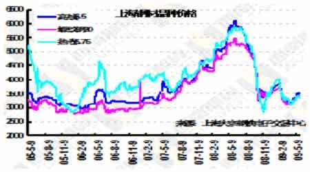 图为上海钢材品种价格走势图.(图片来源:西南期货)图片
