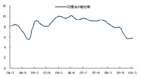 中国gdp增长率_中国黄金走势图_中国gdp增长走势图