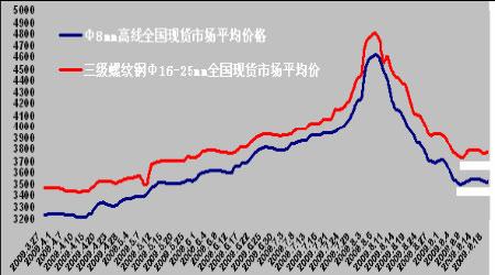 钢材期货价格走势_墨守流年图片