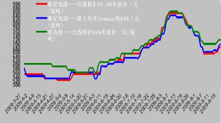 钢材期货价格走势
