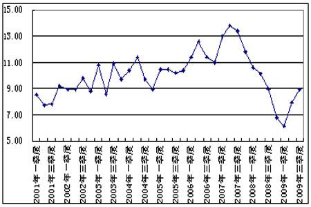 中国gdp增长率_中国最高的桥_中国gdp图