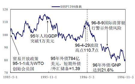 图:韩国KOSPI200指数期货推出对指数的影响