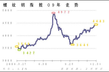 图为螺纹钢指数走势图.(图片来源:格林期货)-新年度钢材价格有