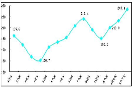 2010年国内市场钢材价格将保持波动上行态势(2)图片