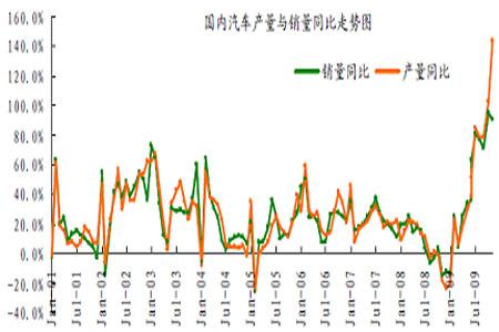 量和销售量按月统计图   中橡协经过调查,目前大多数中国轮胎企业的