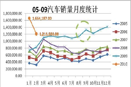 图为中国汽车销量月度统计图.(图片来源: BLOOMBERG,中期研
