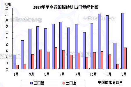 国棉纱进出口量统计图.(图片来源:中国棉花信息网)-供应依然偏