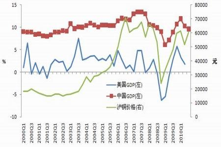 中美gdp增长趋势图_这个国家用50年时间人均GDP提高了258倍,从一穷二白变成发达国家