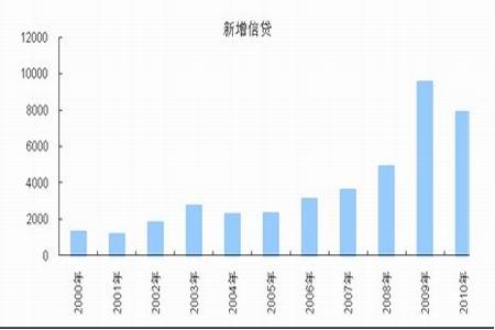 图为中国新增信贷统计图.(图片来源:Bloomberg,中期研究院)-