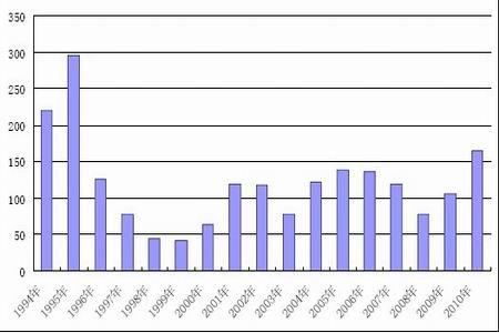 历年食糖进口量统计图.(图片来源:海关总署、中信建投期货)-