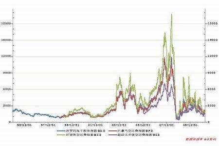波罗的海干指数_波罗的海干散货运价指数BDI周一下跌图航