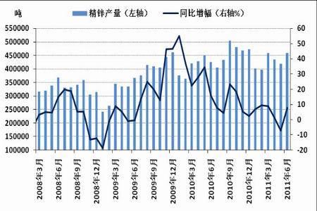 图为中国精炼锌产量统计图.(图片来源:国家统计局、北京中期)-