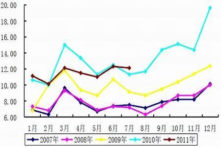 为农用薄膜产量统计图.(图片来源:Wind 资讯、中信建投期货)-