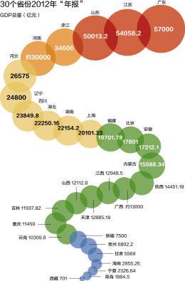 """30省份""""年报""""亮相广东连续24年全国第一(图)"""