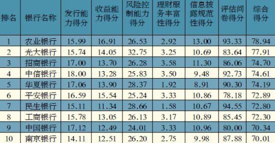 银行理财能力排名:农行光大招行位列三甲
