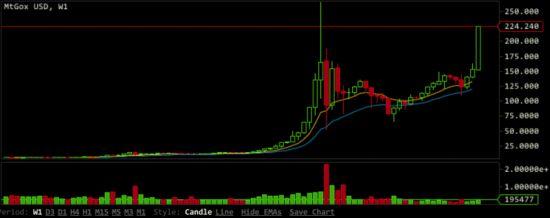 如何看股市走势图