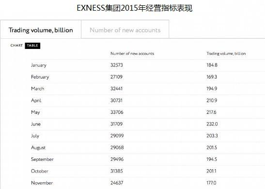 EXNESS集团11月外汇交易量回撤_数据分析