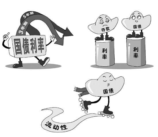 储蓄国债利率优势不大 流动性优于定期存款_资