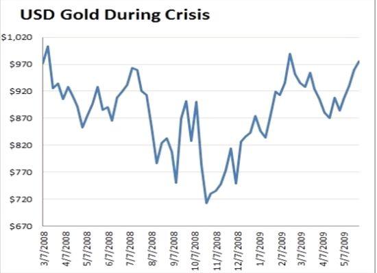 金价在上次金融危机时表现回顾_黄金资讯