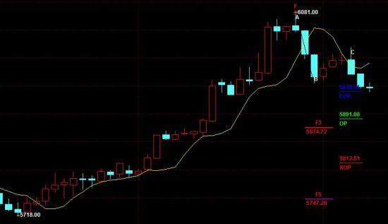 Brucepei:黄金价格诱多进入尾声,周末寻机沽空