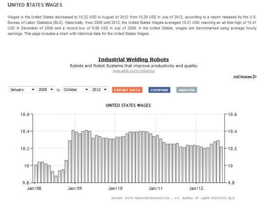 美国平均小时工资水平
