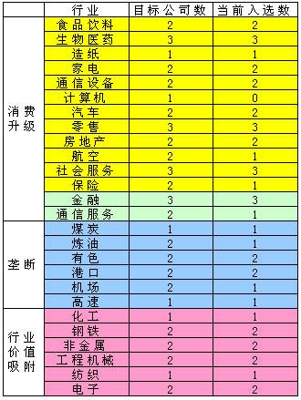 第四届新财经中国漂亮50评选行业配置