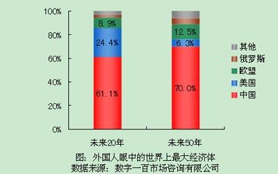 超6成外国人认为中国将成世界上最大经济体