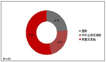 图1 调查企业性质分布