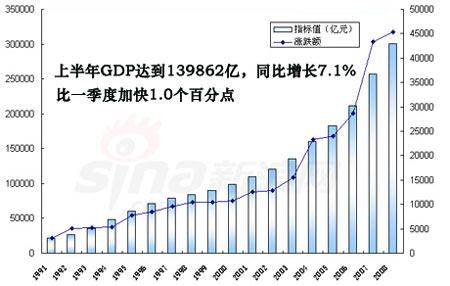 中国近20年GDP增长趋势 - 肖年红 - 肖年红博客:心安乐处,便是身安乐处。