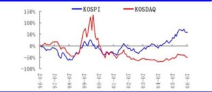 韩国综股、KOSDAQ指数收益率对比