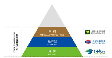 我国经济型酒店市场定位和产品定位