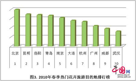 2010春季主题旅游报告 春季花卉旅游热门排行榜