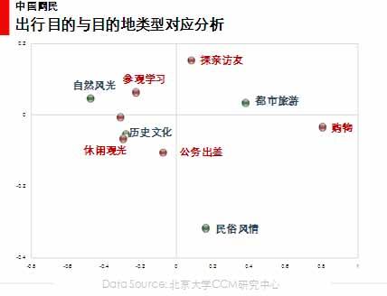 图 22 出行目的与目的地类型对应分析