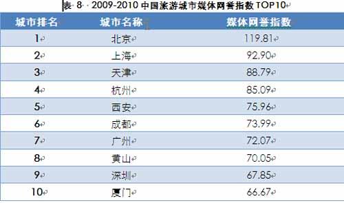 2009-2010中国旅游城市媒体网誉指数TOP10