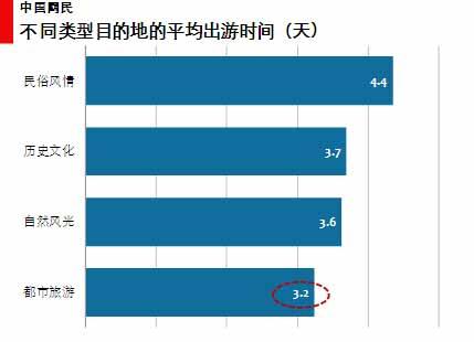 图 39不同类型目的地的平均旅游时间