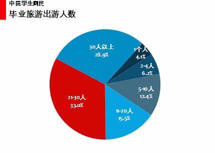 图 51中国学生网民毕业旅游出游人数